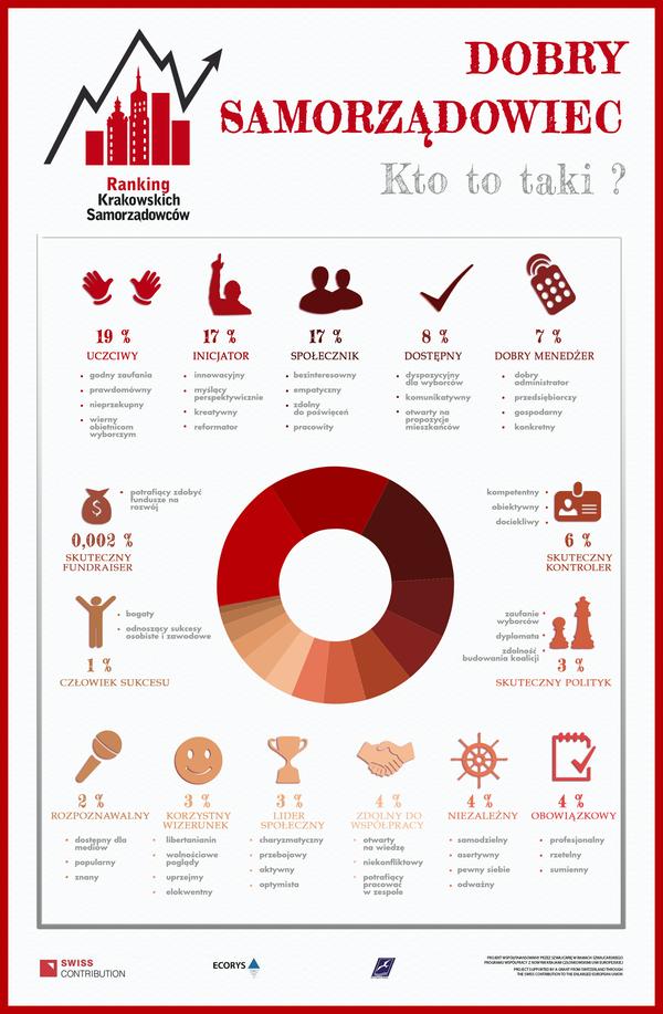 Ranking Krakowskich Samorządowców dobry samorządowiec