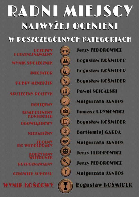 Ranking Krakowskich Samorządowców