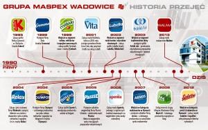 Maspex - przejęcia i akwizycje