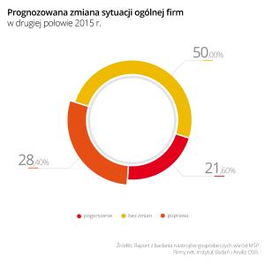 Wykres_1_Prognozowana_zmiana_sytuacji_ogolnej_firm_w_II_polowie_2015